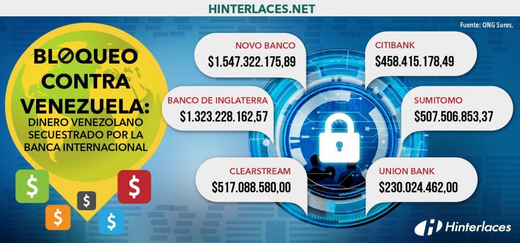 Dinero venezolano congelado en banca internacional