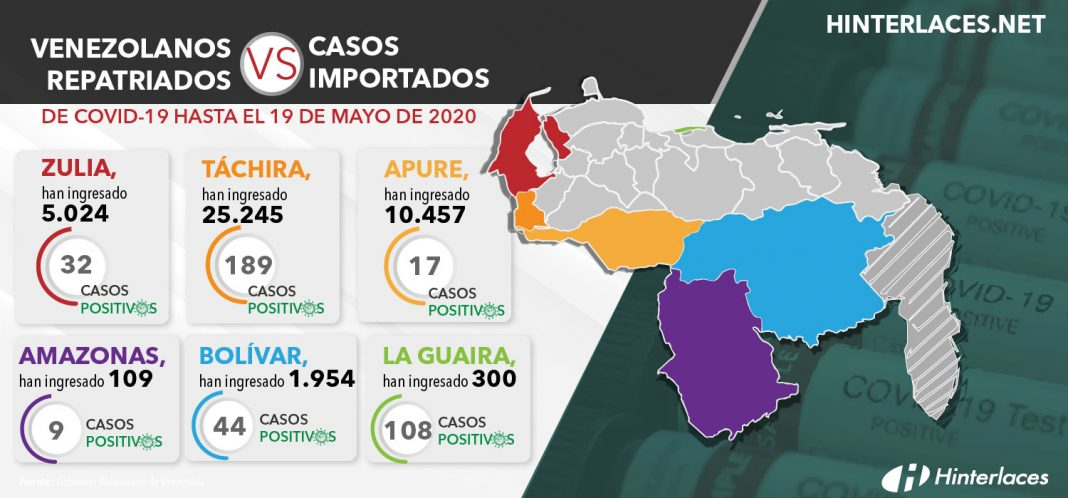 Venezolanos repatriados VS casos importados