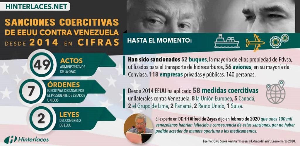 sanciones-coercitivas-de-eeuu-sobre-venezuela