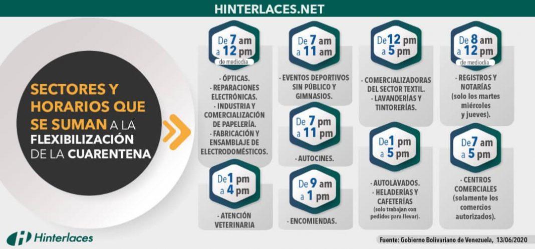Sectores y horarios que se suman a la flexibilización de la cuarentena