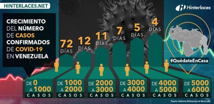 Crecimiento de número de casos confirmados de COVID-19 en Venezuela