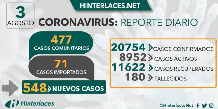 03 de agosto: Venezuela registra descenso en contagios de COVID-19
