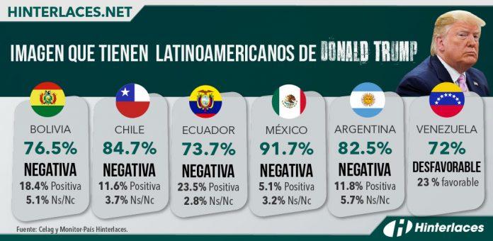 Imagen que tienen latinoamericanos de Donald TrumpImagen que tienen latinoamericanos de Donald Trump